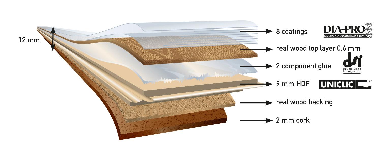 struktura dýhových podlah